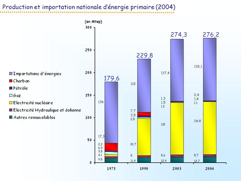 Production et importation nationale d'énergie primaire (2004)
