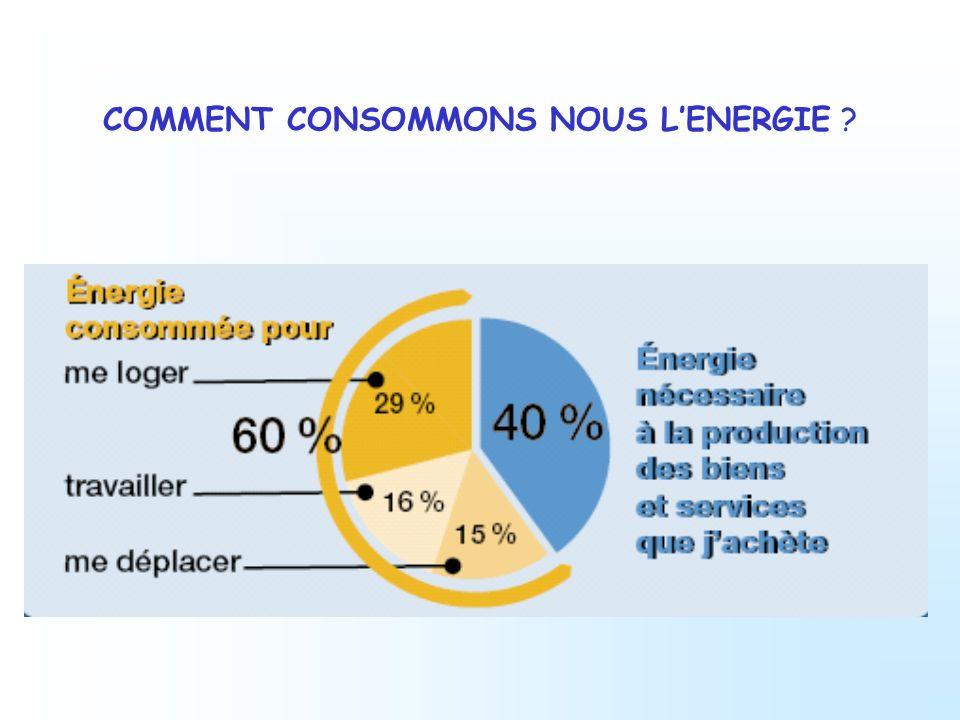 COMMENT CONSOMMONS NOUS L'ENERGIE