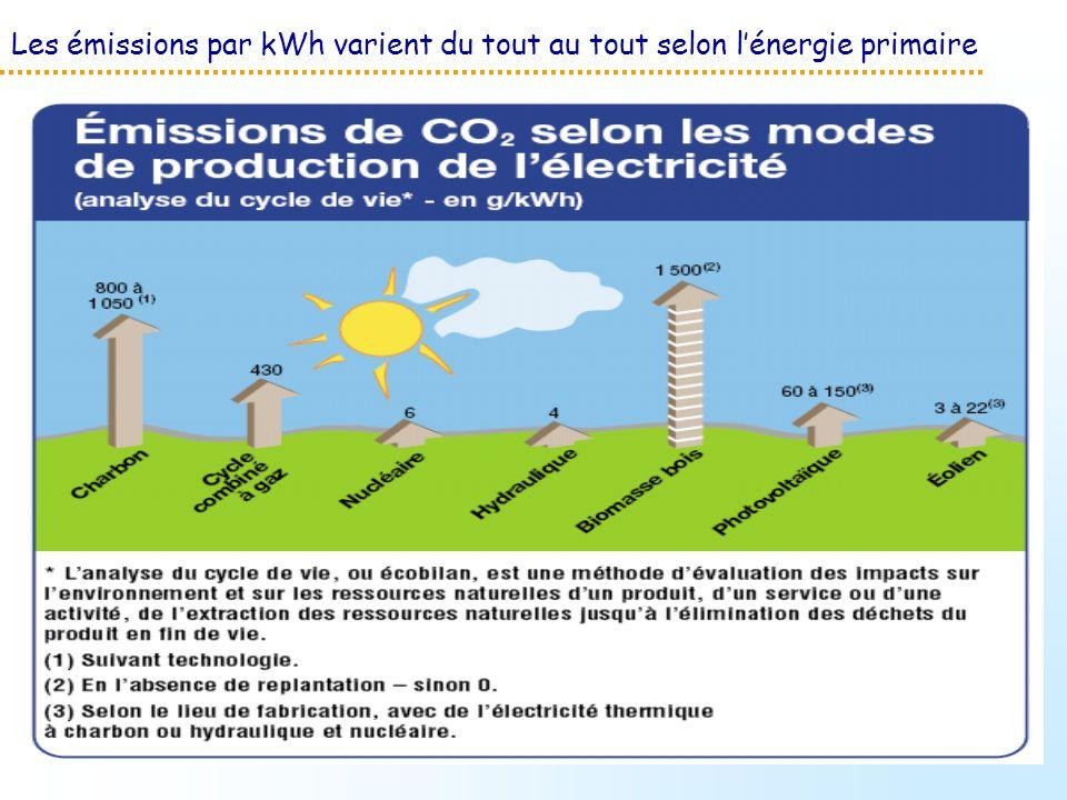 Les émissions par kWh varient du tout au tout selon l'énergie primaire
