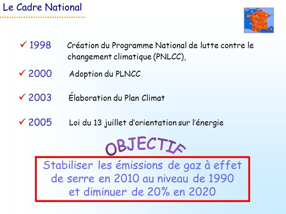Le Cadre National  1998 Création du Programme National de lutte contre le changement climatique (PNLCC),