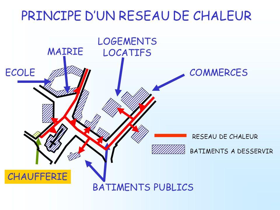 PRINCIPE D'UN RESEAU DE CHALEUR