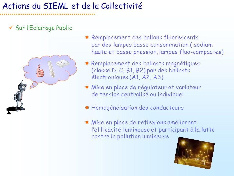 Actions du SIEML et de la Collectivité