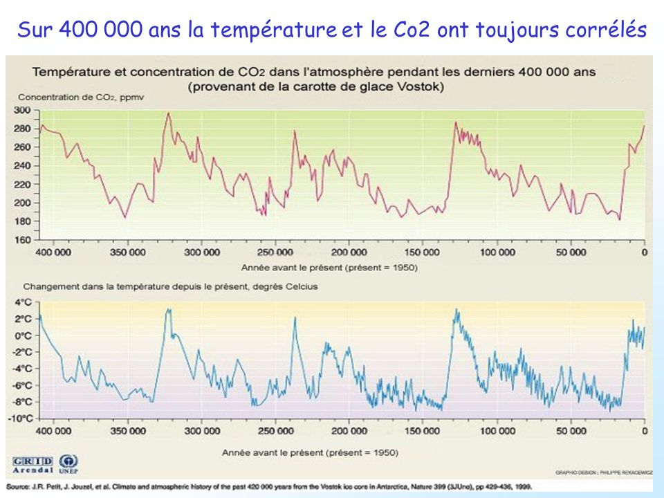 Sur 400 000 ans la température et le Co2 ont toujours corrélés