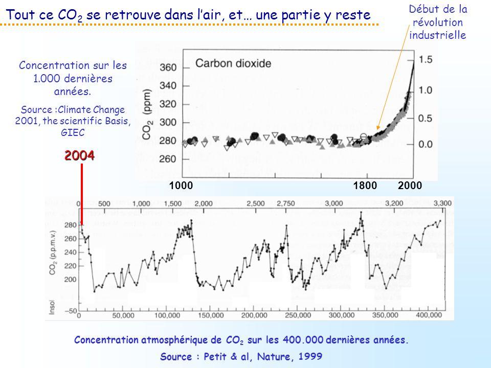 Tout ce CO2 se retrouve dans l'air, et… une partie y reste