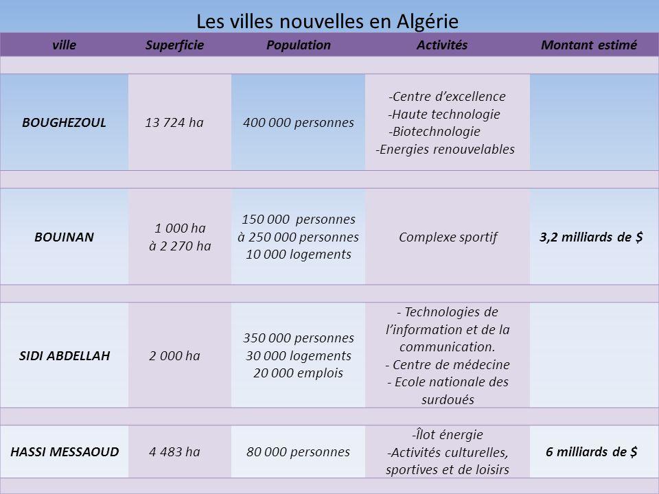 Les villes nouvelles en Algérie
