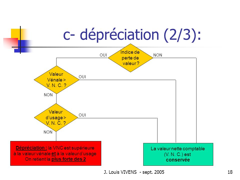 c- dépréciation (2/3): Dépréciation significative :
