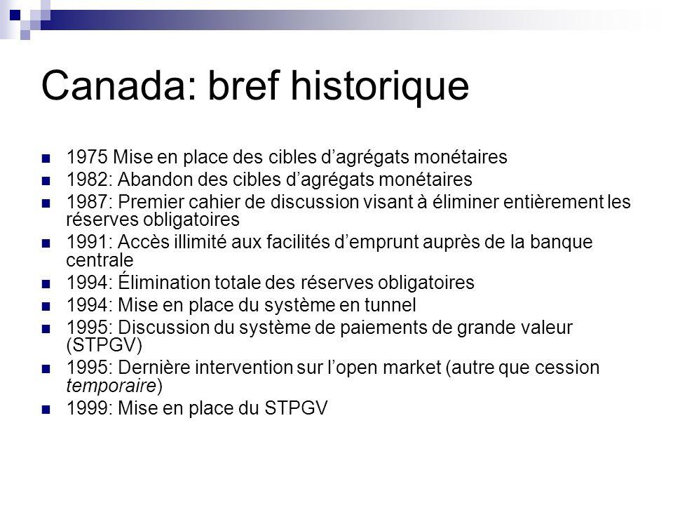 Canada: bref historique