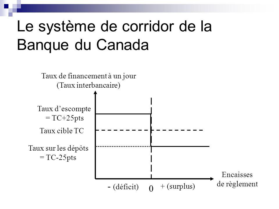 Le système de corridor de la Banque du Canada
