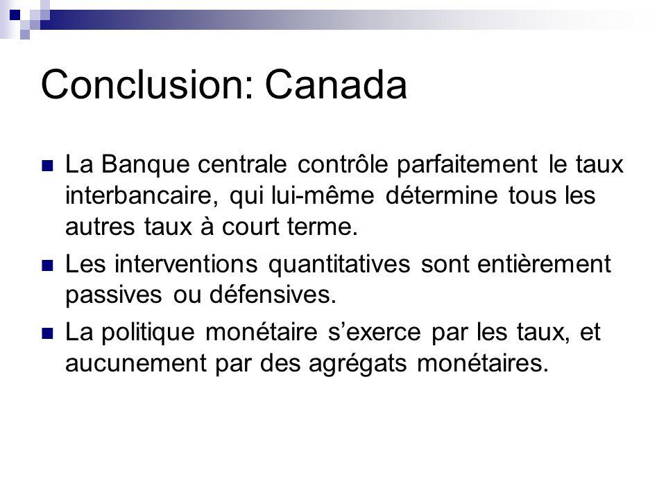Conclusion: Canada La Banque centrale contrôle parfaitement le taux interbancaire, qui lui-même détermine tous les autres taux à court terme.