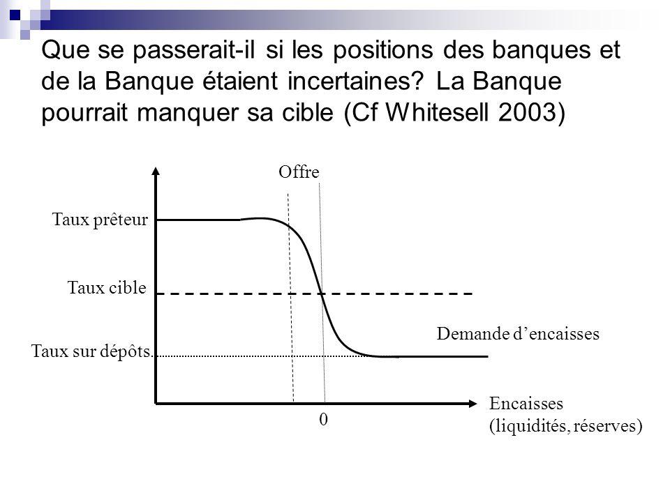 Que se passerait-il si les positions des banques et de la Banque étaient incertaines La Banque pourrait manquer sa cible (Cf Whitesell 2003)