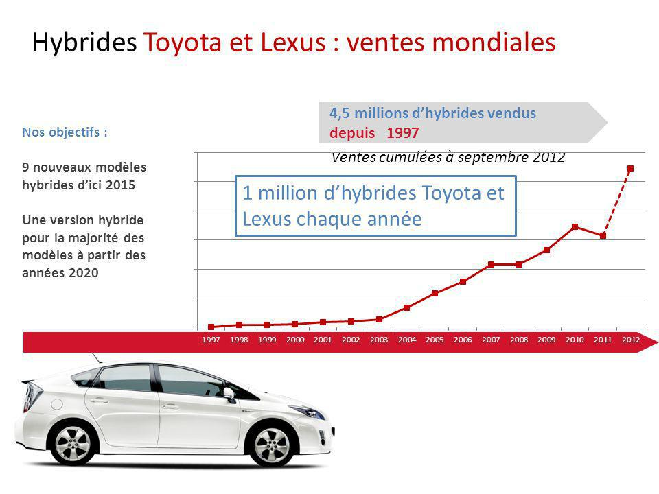 Hybrides Toyota et Lexus : ventes mondiales
