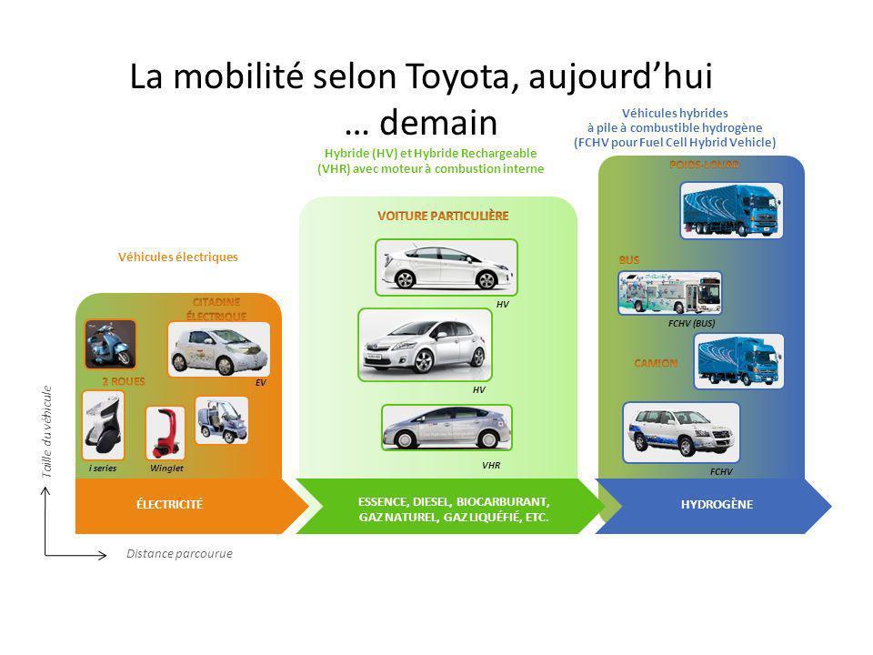 La mobilité selon Toyota, aujourd'hui … demain