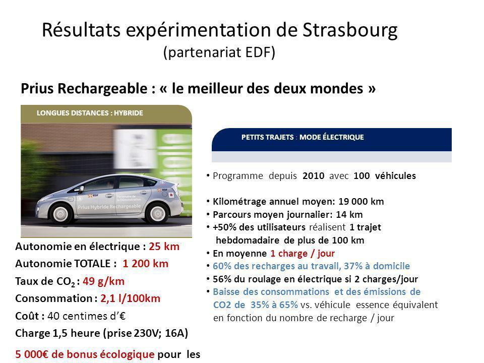 Résultats expérimentation de Strasbourg (partenariat EDF)
