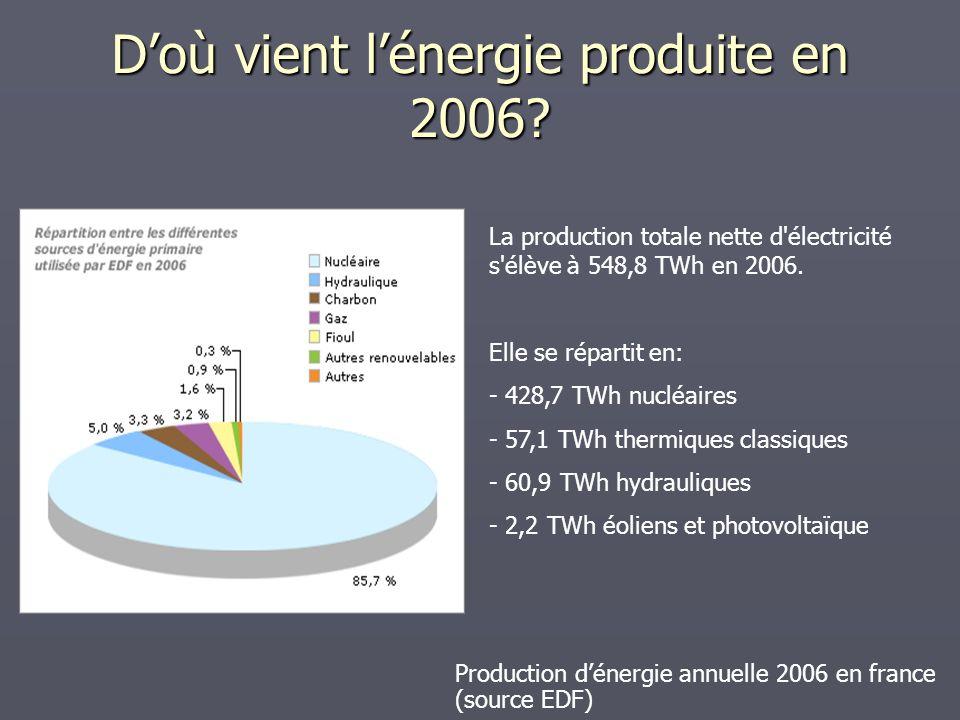 D'où vient l'énergie produite en 2006