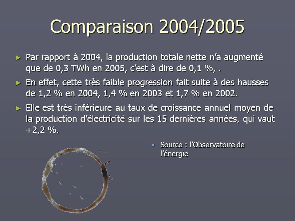 Comparaison 2004/2005 Par rapport à 2004, la production totale nette n'a augmenté que de 0,3 TWh en 2005, c'est à dire de 0,1 %, .