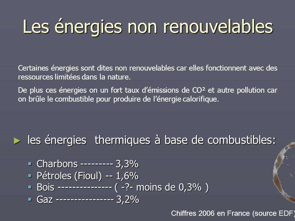 Les énergies non renouvelables
