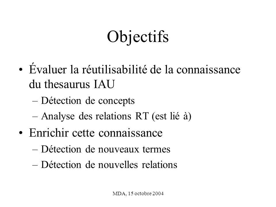 Objectifs Évaluer la réutilisabilité de la connaissance du thesaurus IAU. Détection de concepts. Analyse des relations RT (est lié à)
