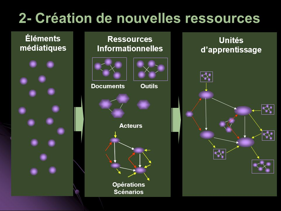 2- Création de nouvelles ressources