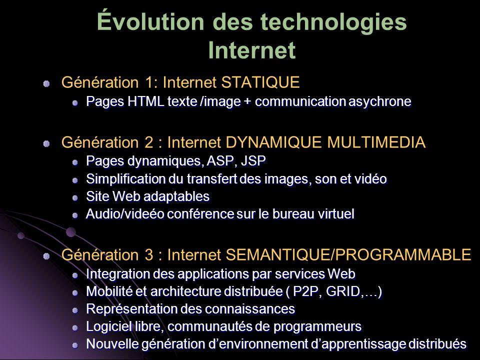 Évolution des technologies Internet