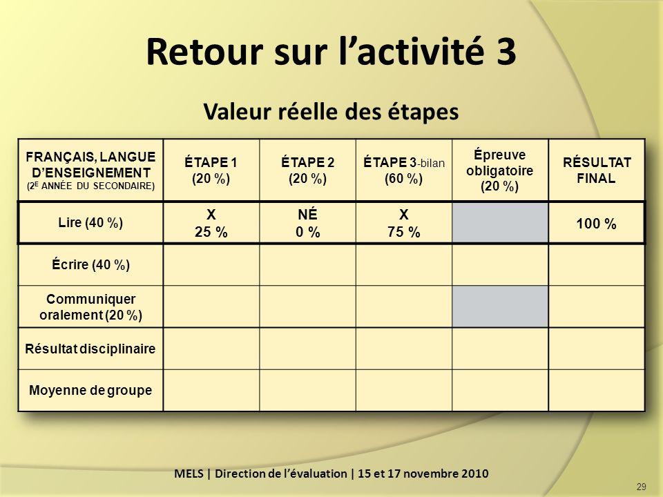 Retour sur l'activité 3 Valeur réelle des étapes X 25 % NÉ 0 % 75 %
