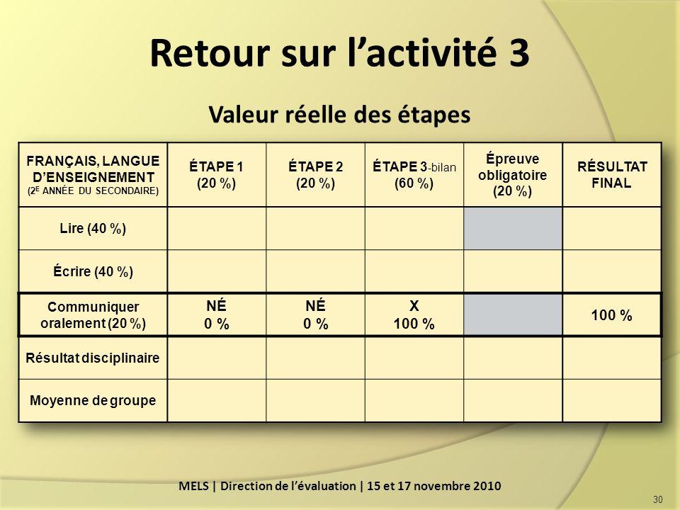 Retour sur l'activité 3 Valeur réelle des étapes NÉ 0 % X 100 %