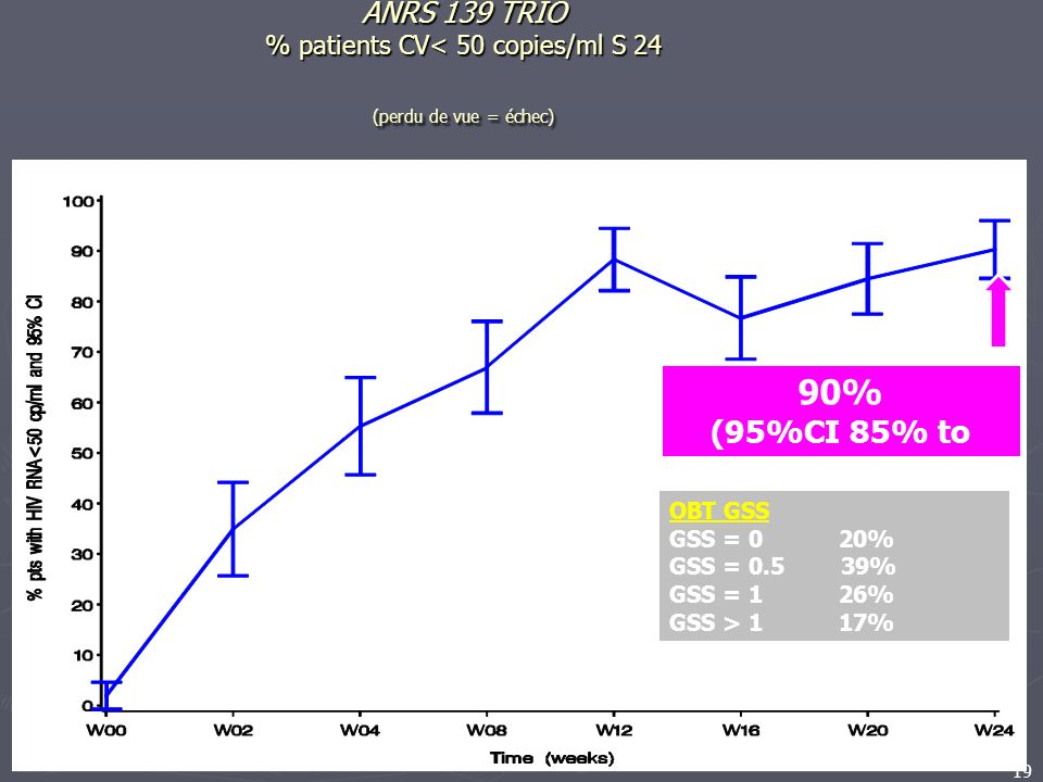 ANRS 139 TRIO % patients CV< 50 copies/ml S 24 (perdu de vue = échec)