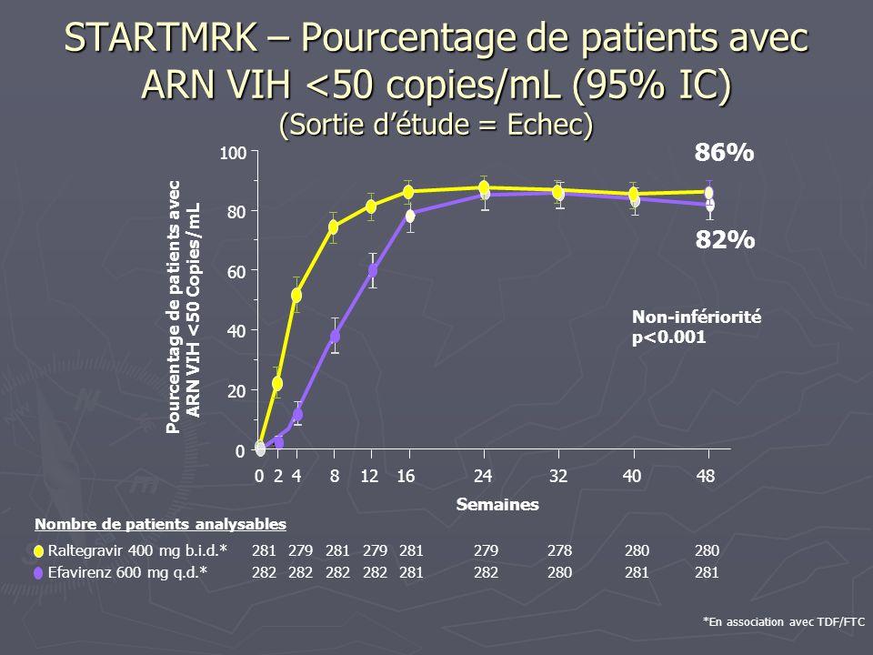 Pourcentage de patients avec