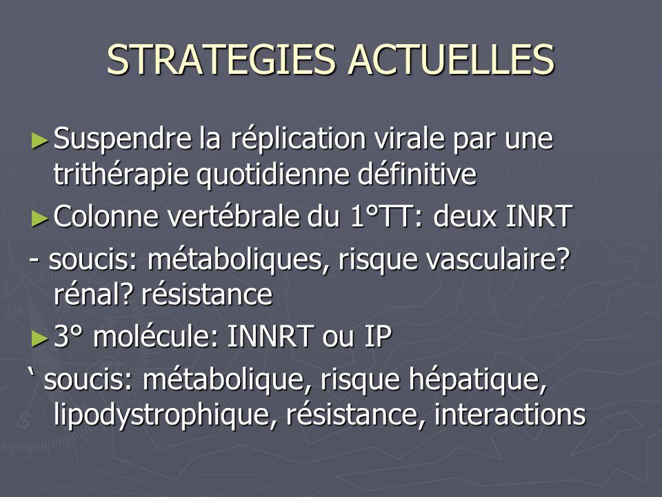 STRATEGIES ACTUELLES Suspendre la réplication virale par une trithérapie quotidienne définitive. Colonne vertébrale du 1°TT: deux INRT.