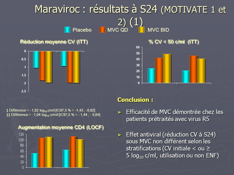Maraviroc : résultats à S24 (MOTIVATE 1 et 2) (1)