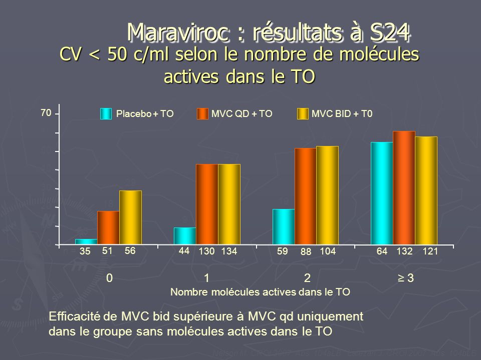 CV < 50 c/ml selon le nombre de molécules actives dans le TO