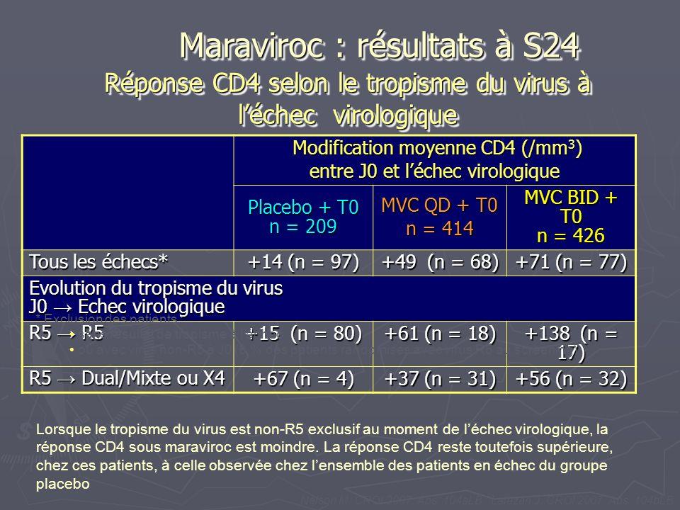 Réponse CD4 selon le tropisme du virus à l'échec virologique