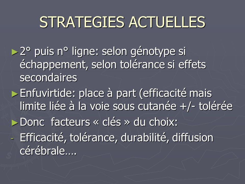 STRATEGIES ACTUELLES 2° puis n° ligne: selon génotype si échappement, selon tolérance si effets secondaires.