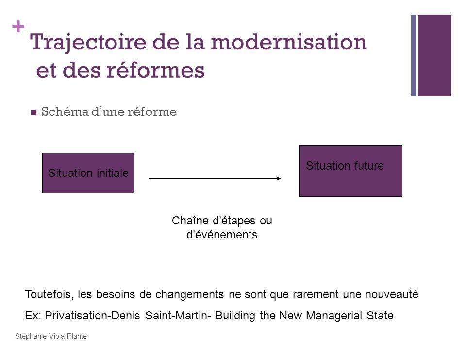 Trajectoire de la modernisation et des réformes