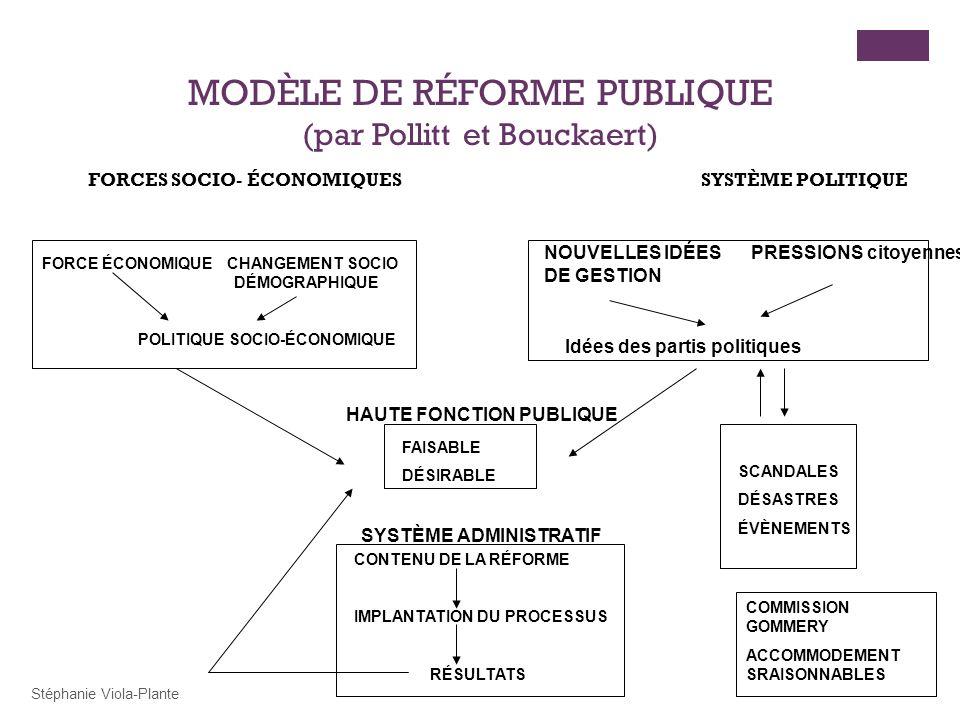 FORCES SOCIO- ÉCONOMIQUES SYSTÈME POLITIQUE