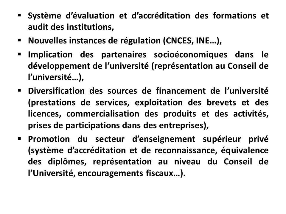 Système d'évaluation et d'accréditation des formations et audit des institutions,
