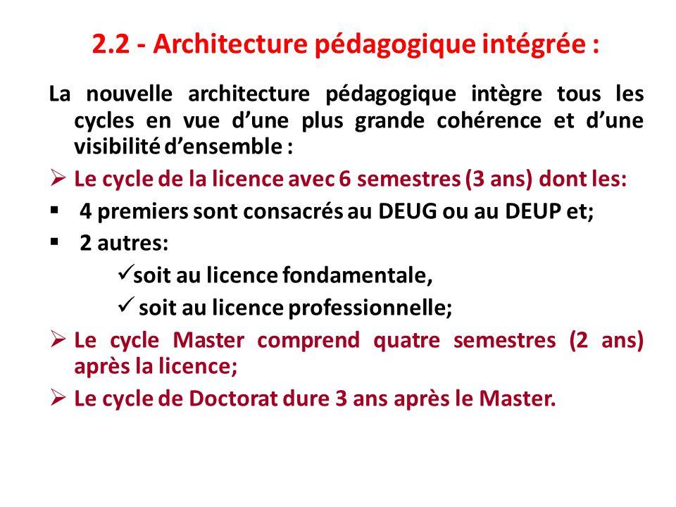 2.2 - Architecture pédagogique intégrée :
