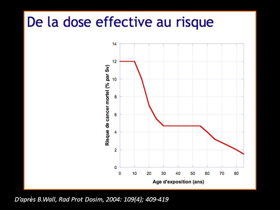 D'après B.Wall, Rad Prot Dosim, 2004: 109(4); 409-419