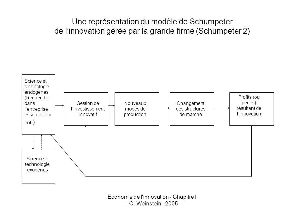 Une représentation du modèle de Schumpeter de l'innovation gérée par la grande firme (Schumpeter 2)