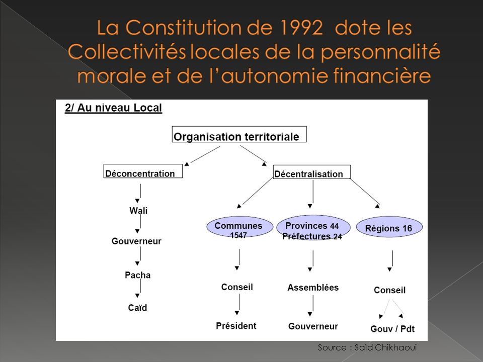 La Constitution de 1992 dote les Collectivités locales de la personnalité morale et de l'autonomie financière
