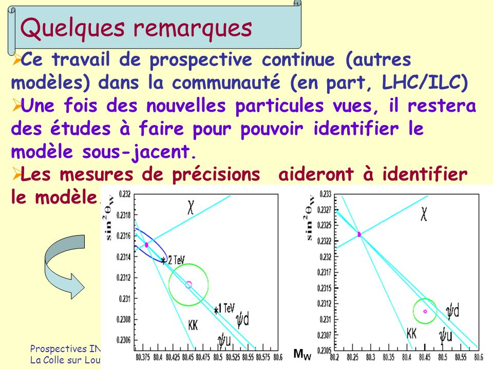 Quelques remarques Ce travail de prospective continue (autres modèles) dans la communauté (en part, LHC/ILC)