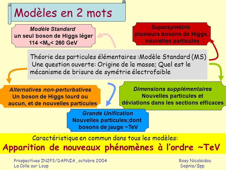 Modèles en 2 mots Apparition de nouveaux phénomènes à l'ordre ~TeV