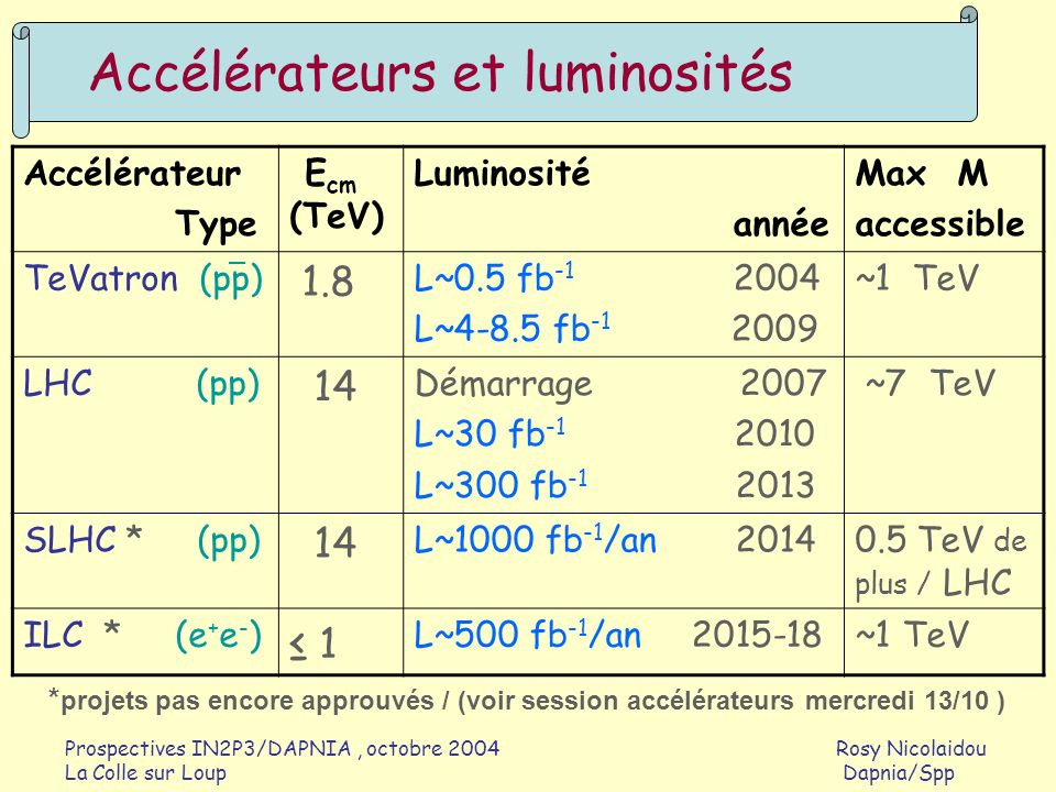 Accélérateurs et luminosités