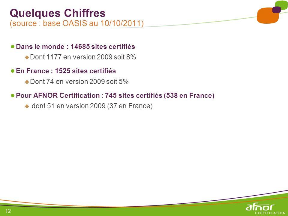 Quelques Chiffres (source : base OASIS au 10/10/2011)