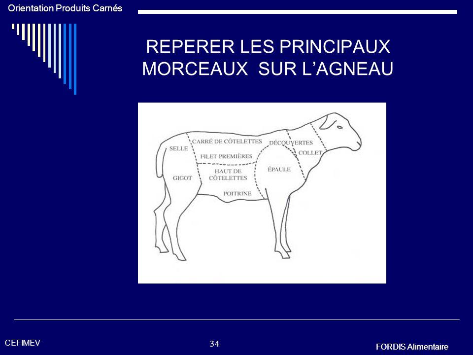 REPERER LES PRINCIPAUX MORCEAUX SUR L'AGNEAU