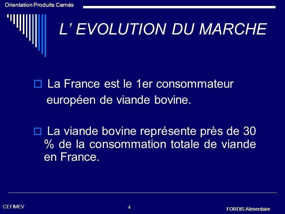 L' EVOLUTION DU MARCHE La France est le 1er consommateur