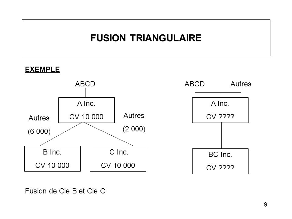 FUSION TRIANGULAIRE EXEMPLE ABCD ABCD Autres A Inc. CV 10 000 A Inc.