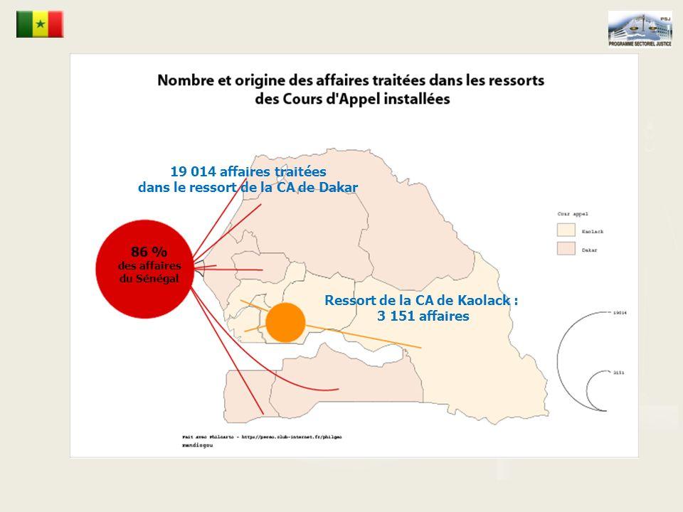 dans le ressort de la CA de Dakar Ressort de la CA de Kaolack :