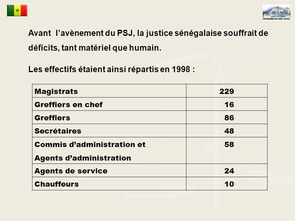 Les effectifs étaient ainsi répartis en 1998 :