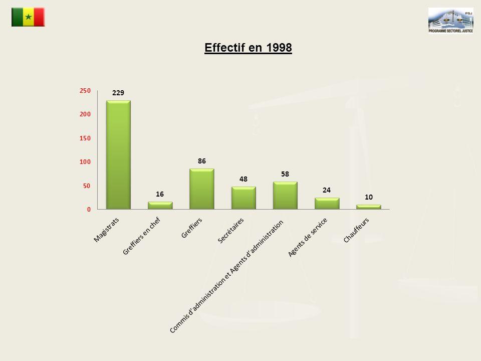 Effectif en 1998