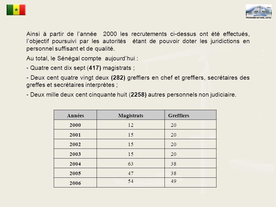 Au total, le Sénégal compte aujourd'hui :